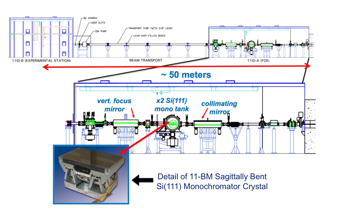 11 Bm Description Crystal Focus Wiring Diagrams There Is Also A Mini Hutch Attached To The End Station Which Contains Monochromatic Beam Slits And Vacuum Equipment For Transport Tube